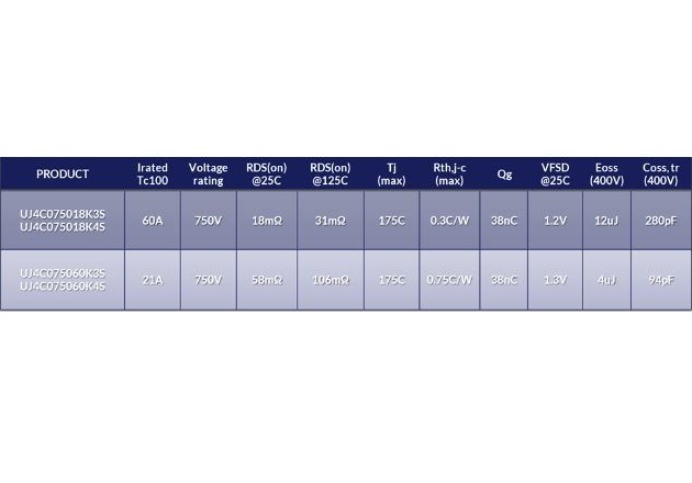 Enabling Higher Efficiency Power Designs with 750V Gen 4 SiC FETs
