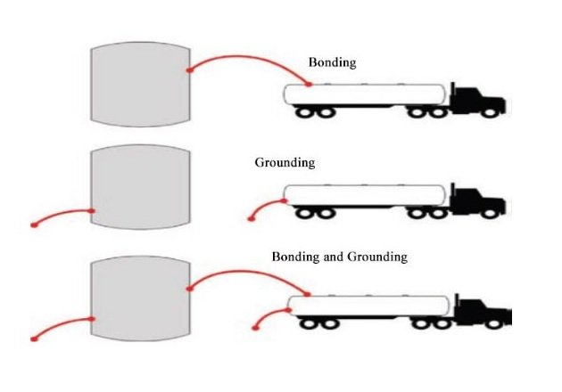 Grounding and Bonding to Prevent Static Electricity in the Petroleum Industry