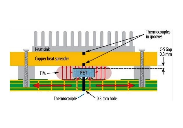 Understanding Thermal Management of Chip-Scale GaN Devices