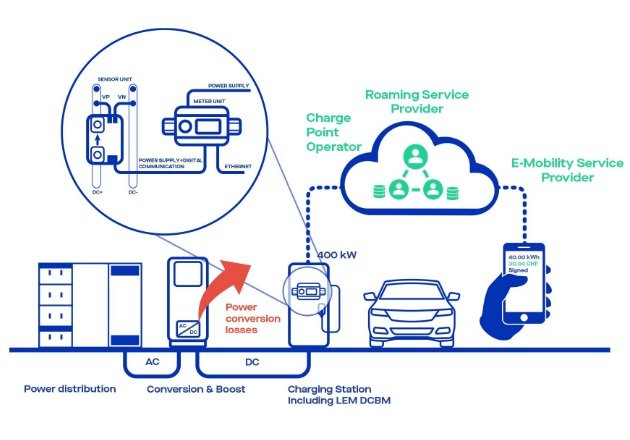 DC-Meters for Fair and Smart EV Fast Charge Billing