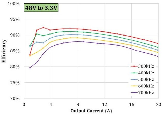 Utlizing GaN with High-Performance Gate Driving