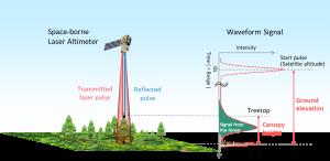 Satellite-based laser altimeters to capture accurate terrain models
