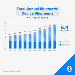 Bluetooth SIG outlines pandemic effect on Bluetooth growth