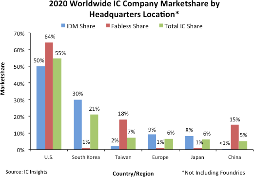 Chinese IC companies had 5% market share in 2020