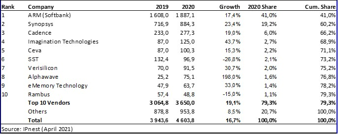 2020 design IP sales grew 17.6%