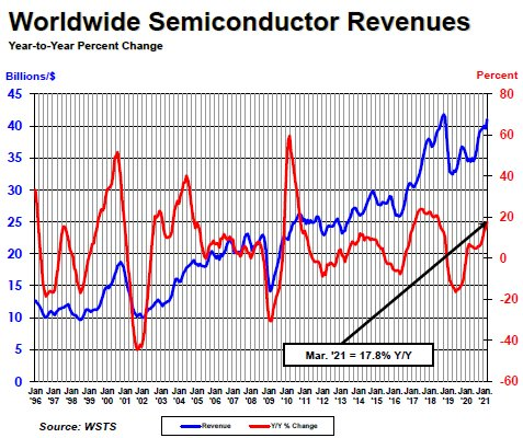 Q1 semi sales up 17.8%