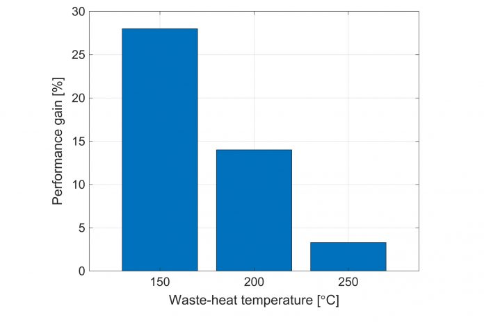 Using Waste Heat to Power an Environmentally Sustainable Future