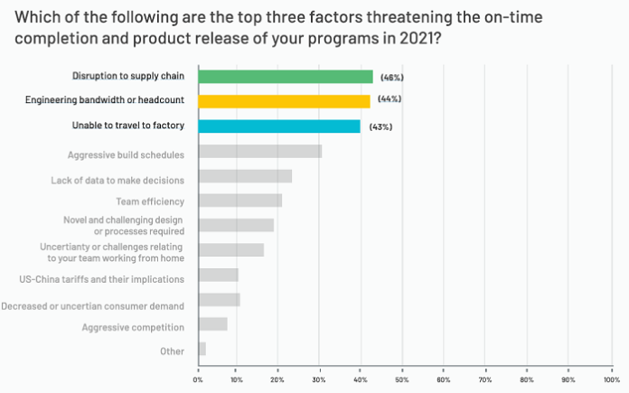 Survey: Engineering inefficiency delays new product introductions