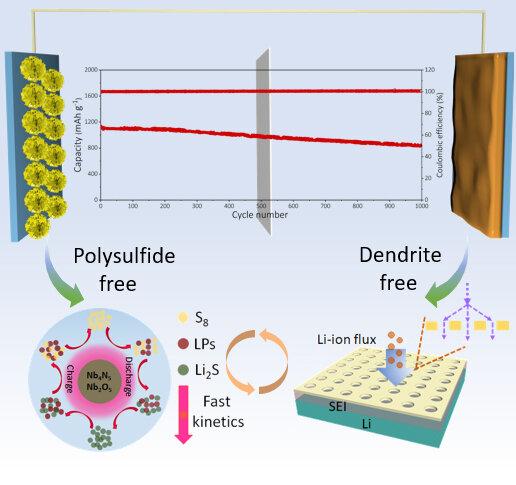 Novel Heterostructure Nanosheet Boosts Efficiency of Lean-Electrolyte Lithium Batteries