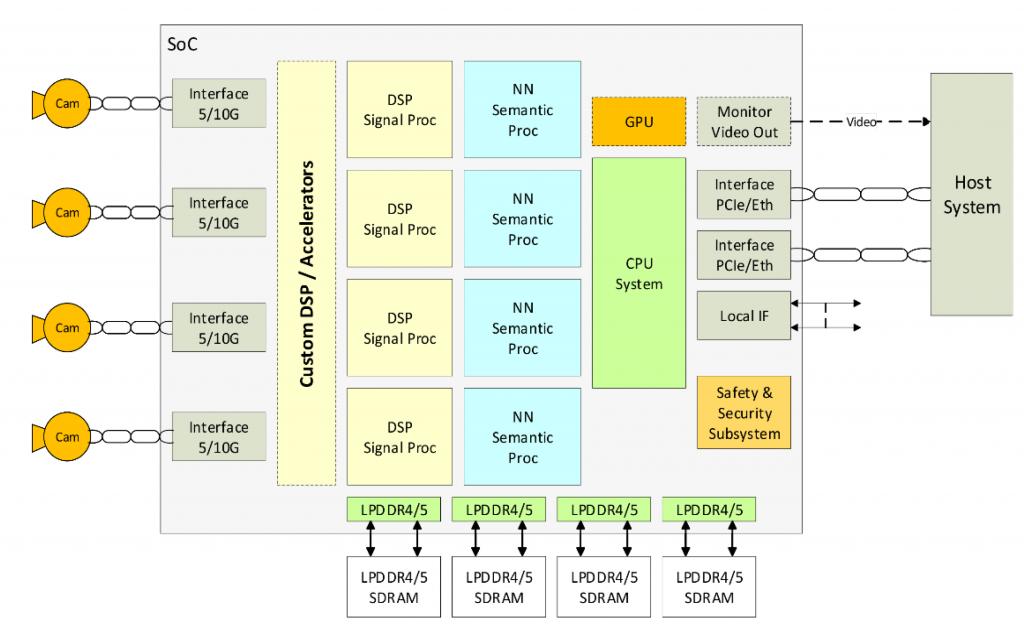 Sondrel facilitates auto IC design