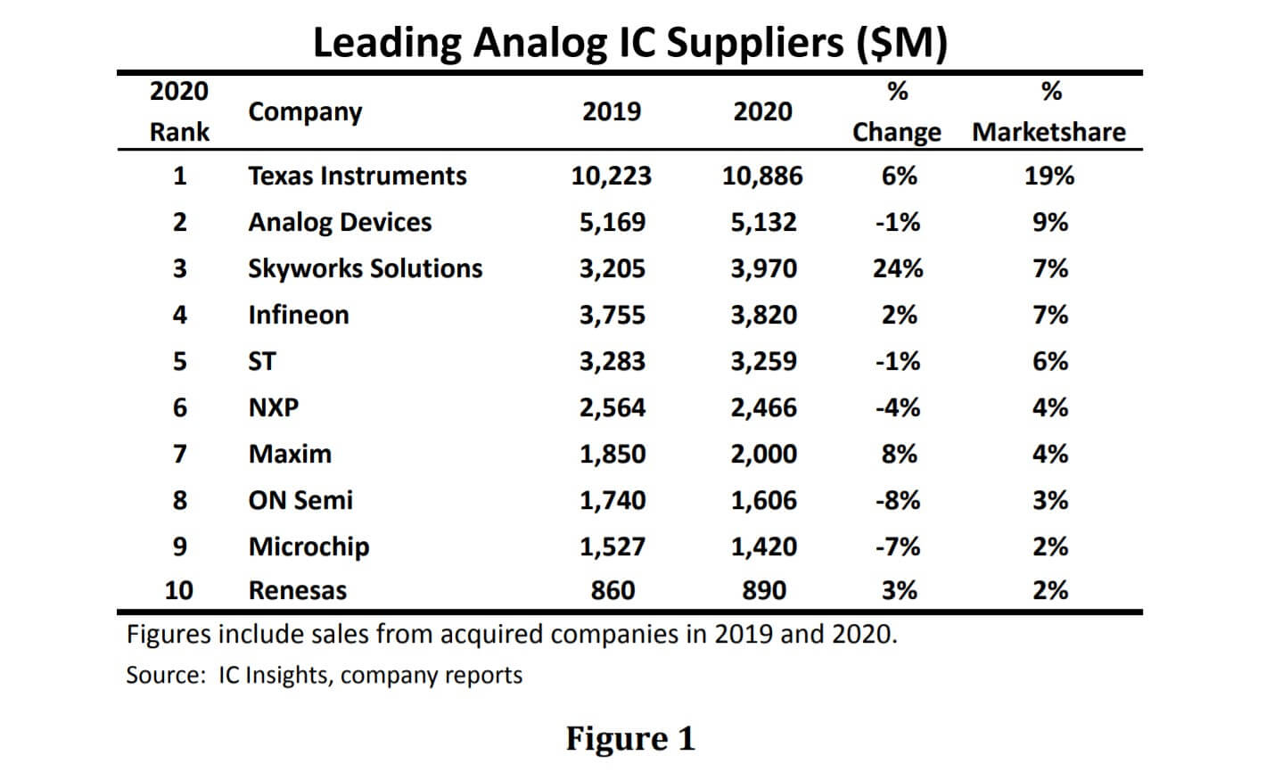 IC Insights: TI continues as world's top analog IC supplier