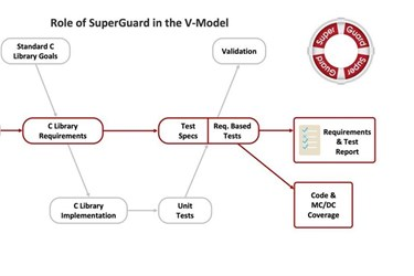 Solid Sands launches SuperGuard  C Library Safety Qualification Suit