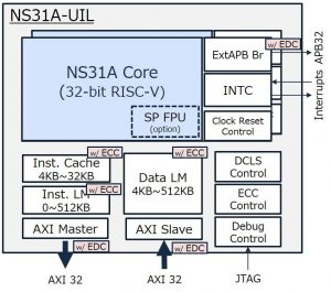 Functional safety development support for automotive Risc-V
