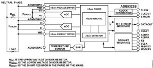 ADC for electricity metering with resistive mains interface