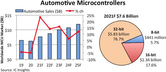 Auto MCUs to surge 23%