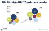 MOSFETs to have 3.8% CAGR 2020-26