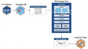 C++ synthesis suite for PolarFire FPGA algorithm development