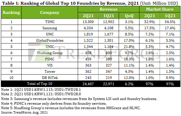 Q2 foundry revenues grow 6.2% q-o-q