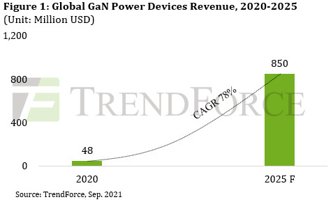 38% and 78% CAGRs forecast for SiC and GaN