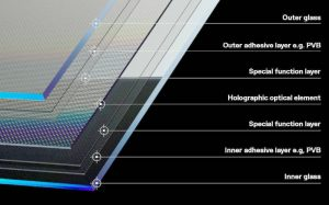 Holographic windscreen enables in-car head-up display