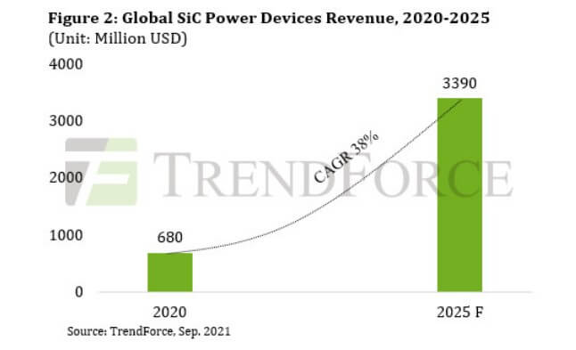 TrendForce: GaN power device revenue is expected to grow by 73% year on year in 2021