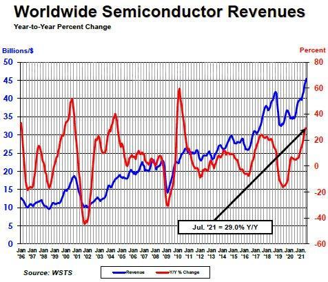 July semi sales up 29%