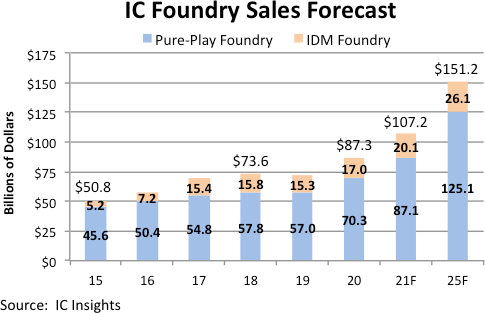 Foundry sales set for 23% increase