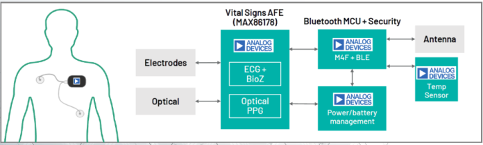 3-in-1 AFE measures four vital signs in remote patient monitoring devices