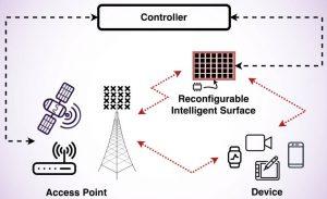 6G: ETSI studies reconfigurable intelligent surfaces