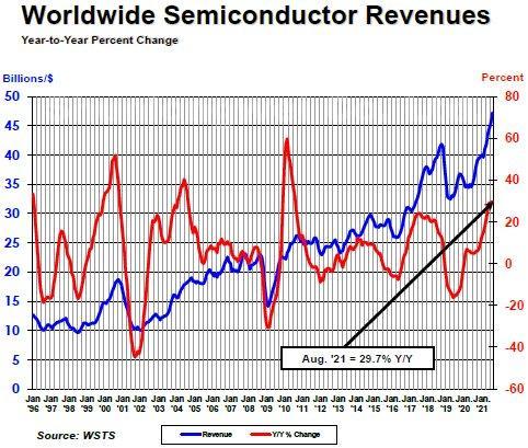 August semi sales up 29.7% y-o-y