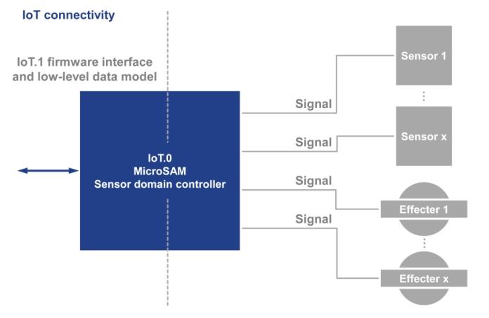 PICMG ratifies IoT.1 spec for smart IoT connected sensors